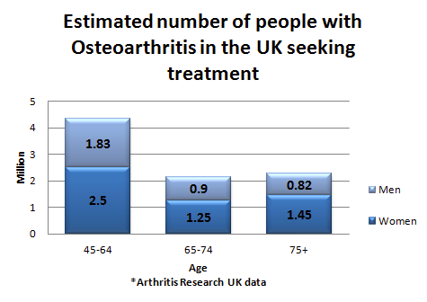 arthritis symptoms stats UK