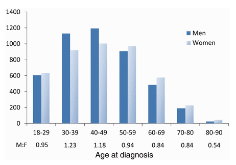 age at which arthritis symptoms prevail and men and women are diagnosed